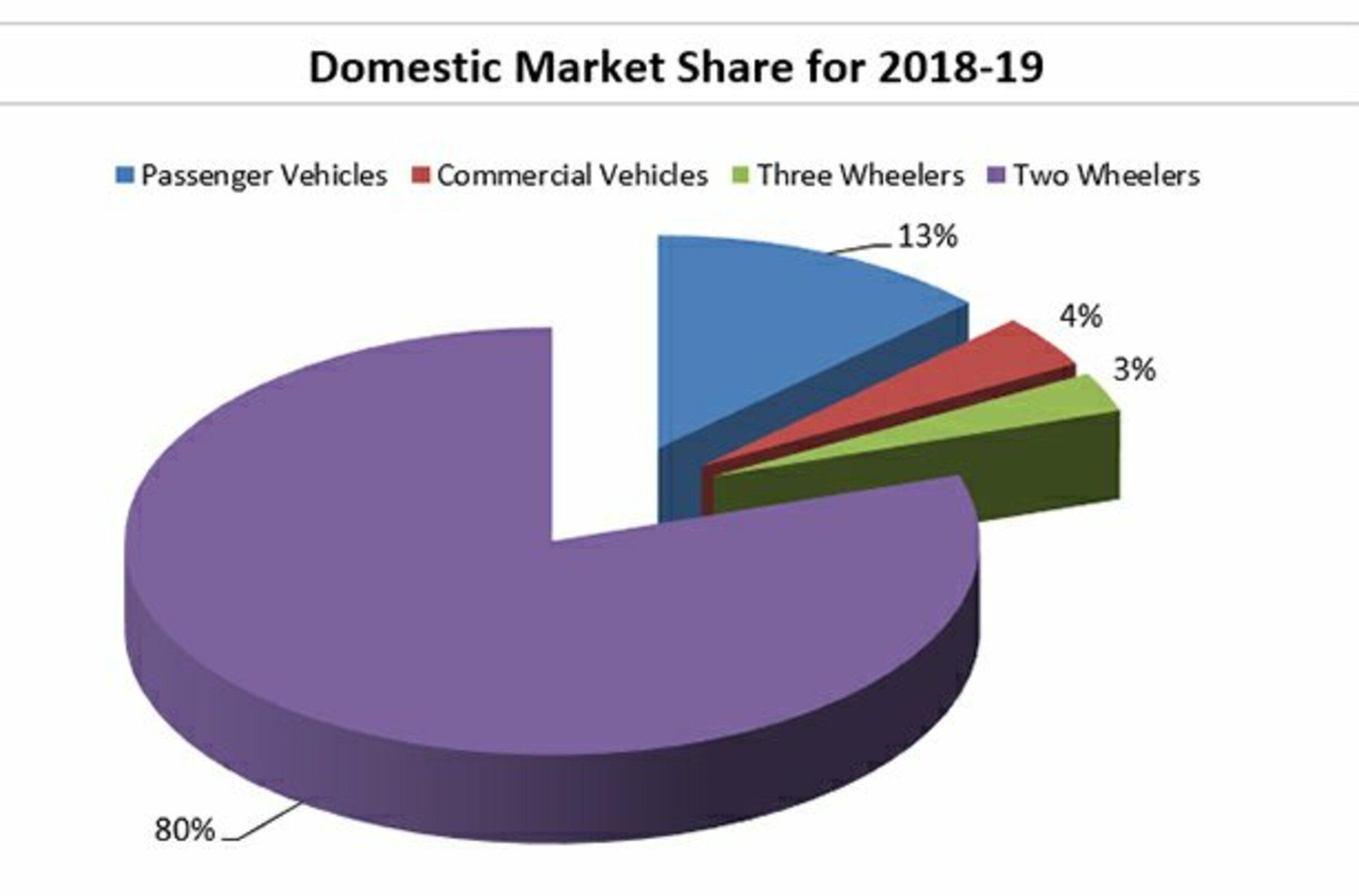 Automobile Domestic Market share