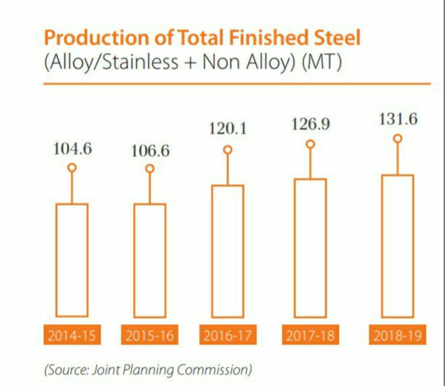 Iron and Steel Industry of India