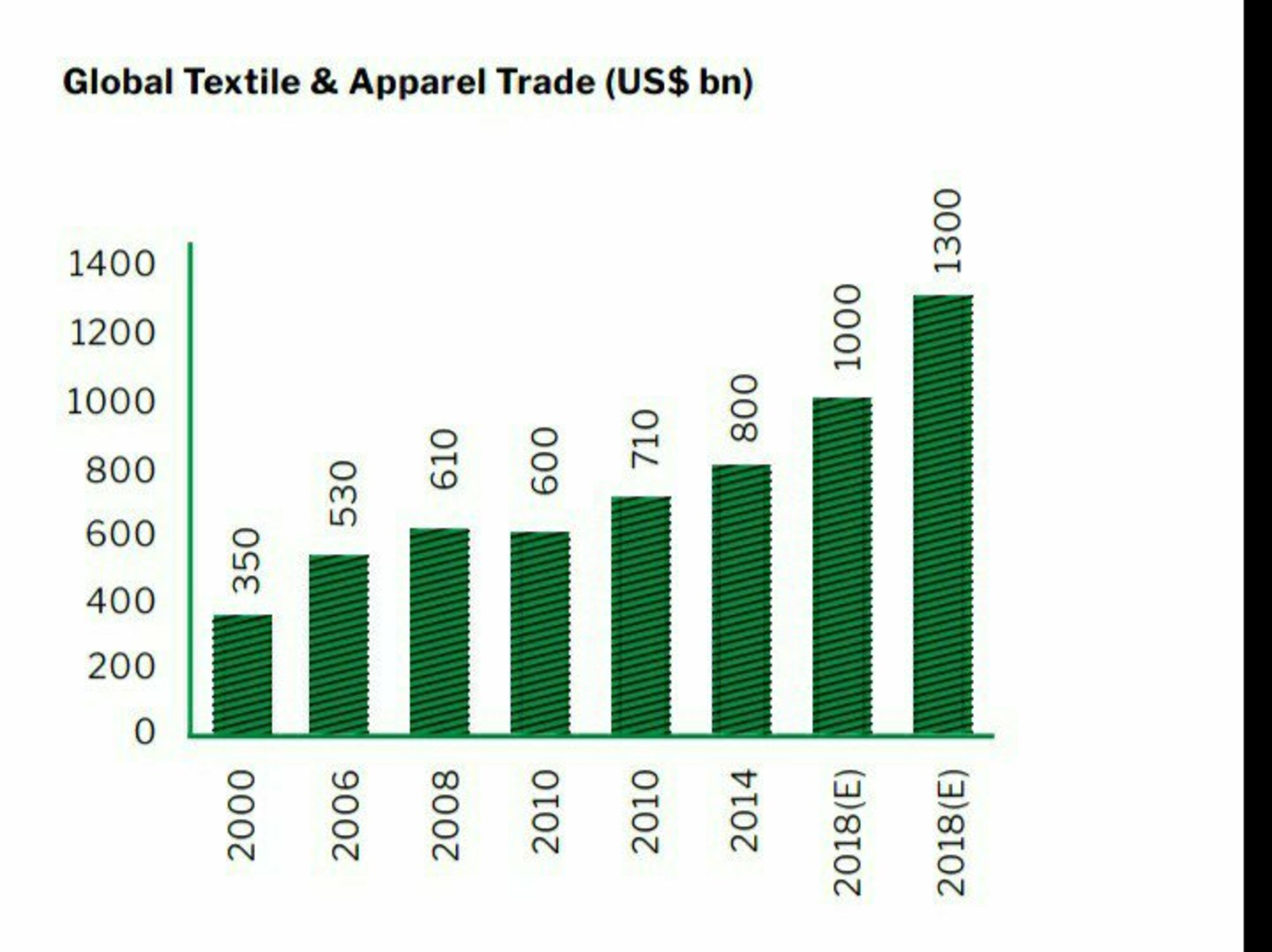 Global textile and Apparel Trade