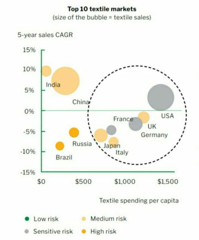 Top 10 Textile Markets