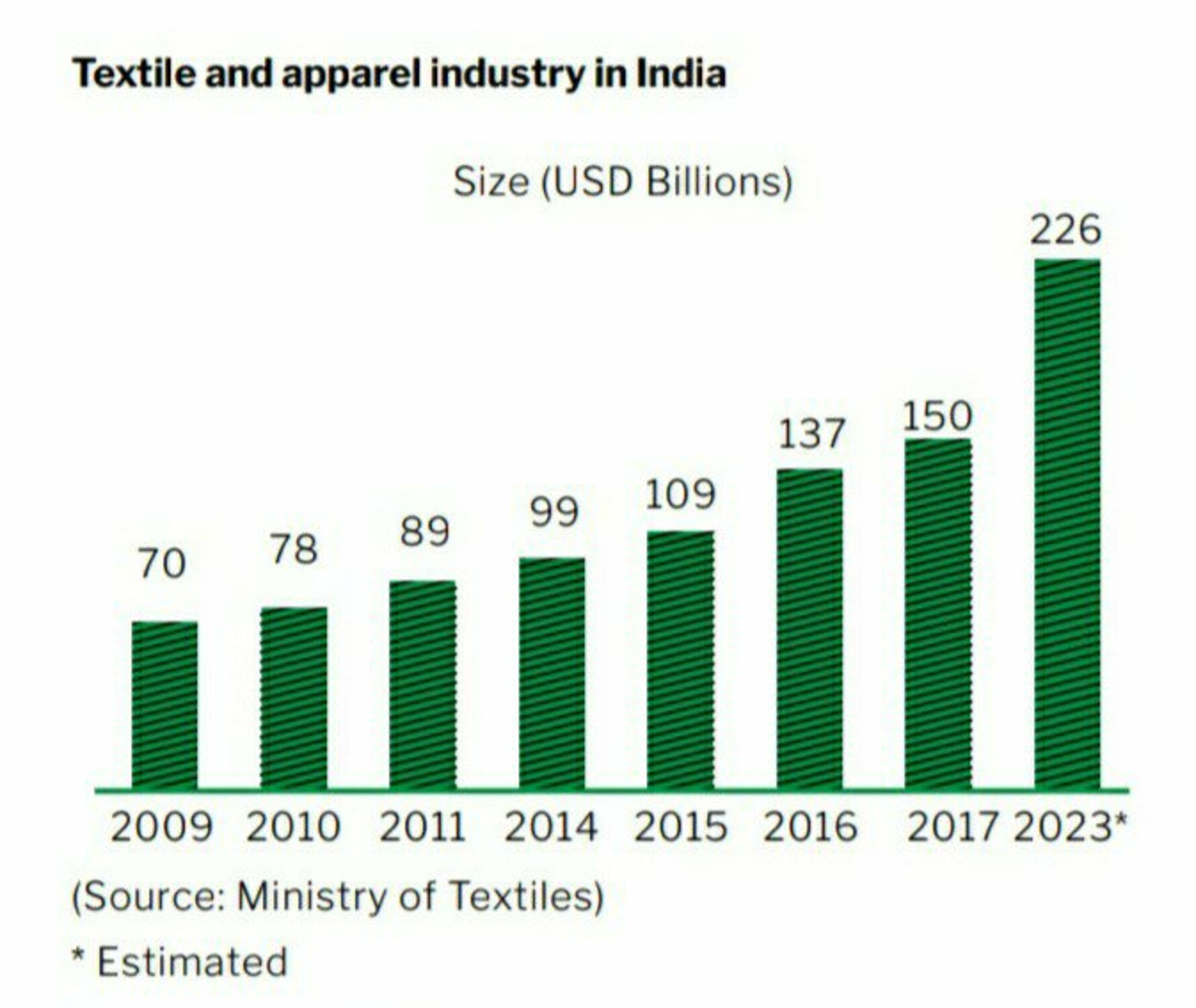 Textile and apparel Industries in india