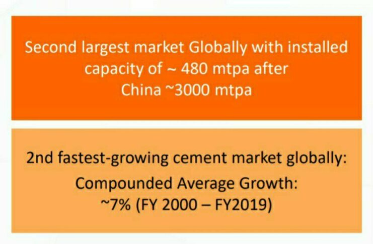 cement industry in india upsc