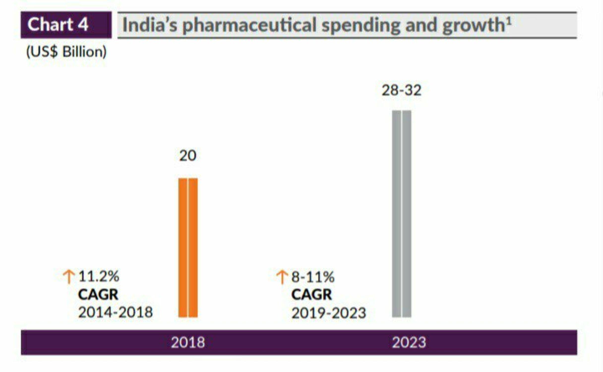 Pharma Company in India
