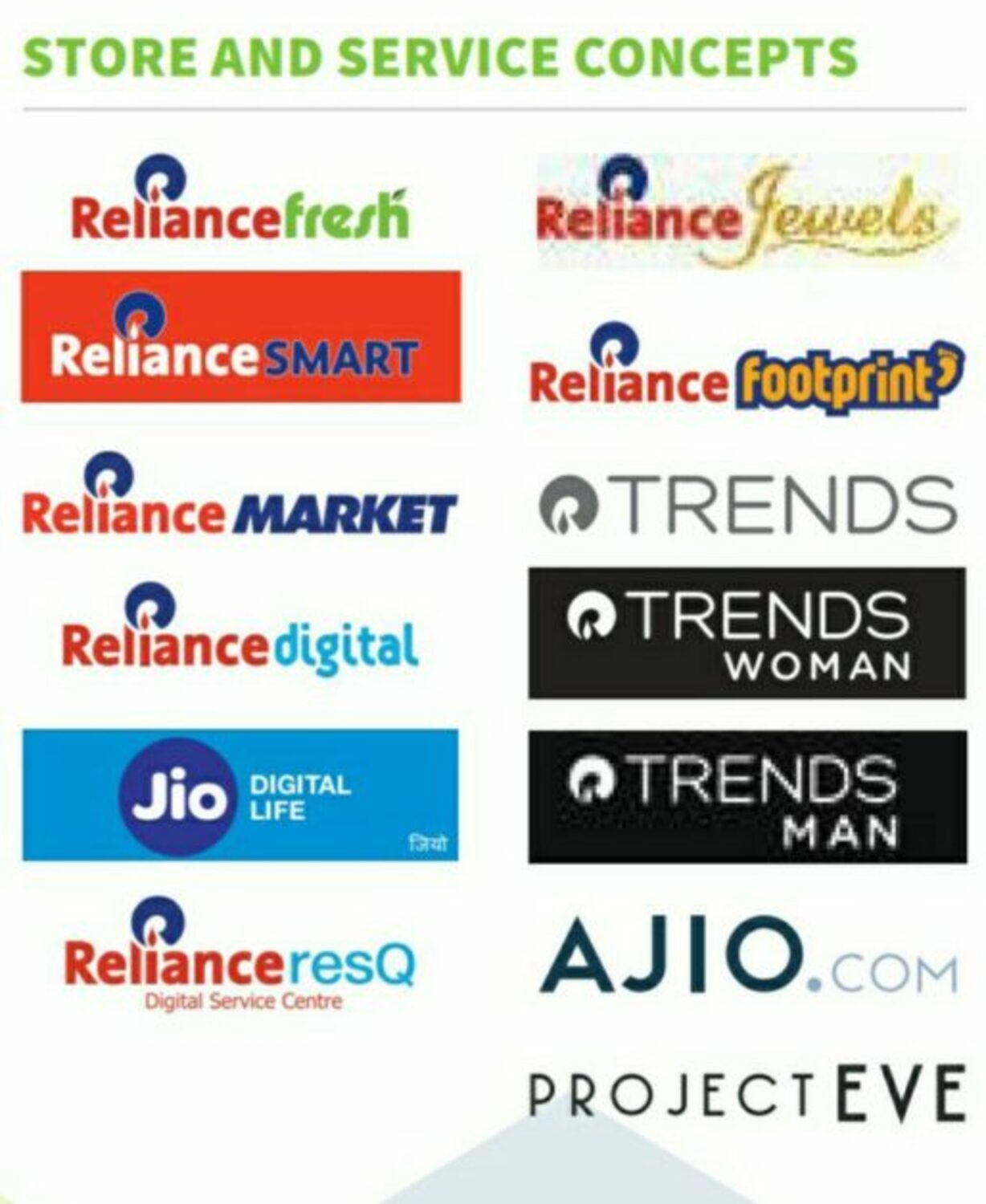Reliance Footprint  Reliance Jewels  Reliance Smart  Reliance Market
