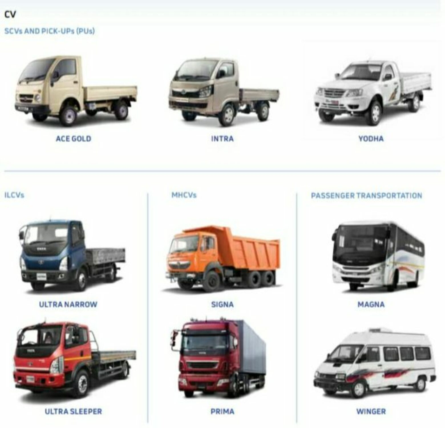 Tata Motors Commercial Vehicle