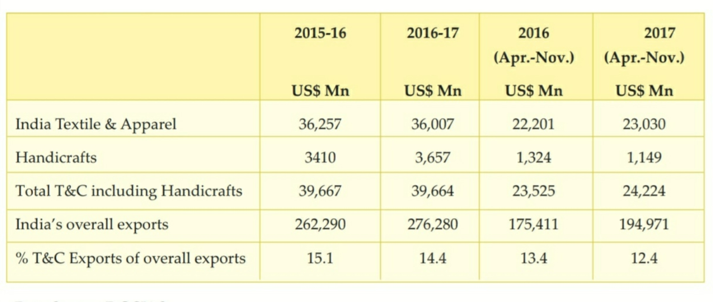 Textile Export of India