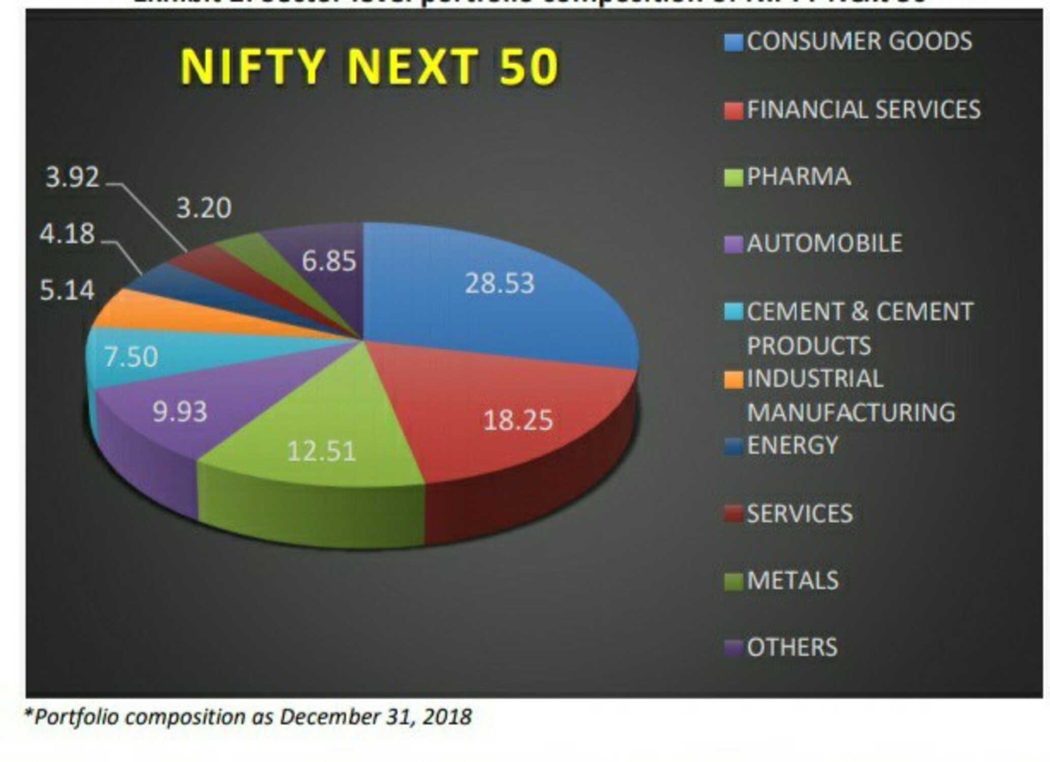 Nifty Next 50 Index Weightage