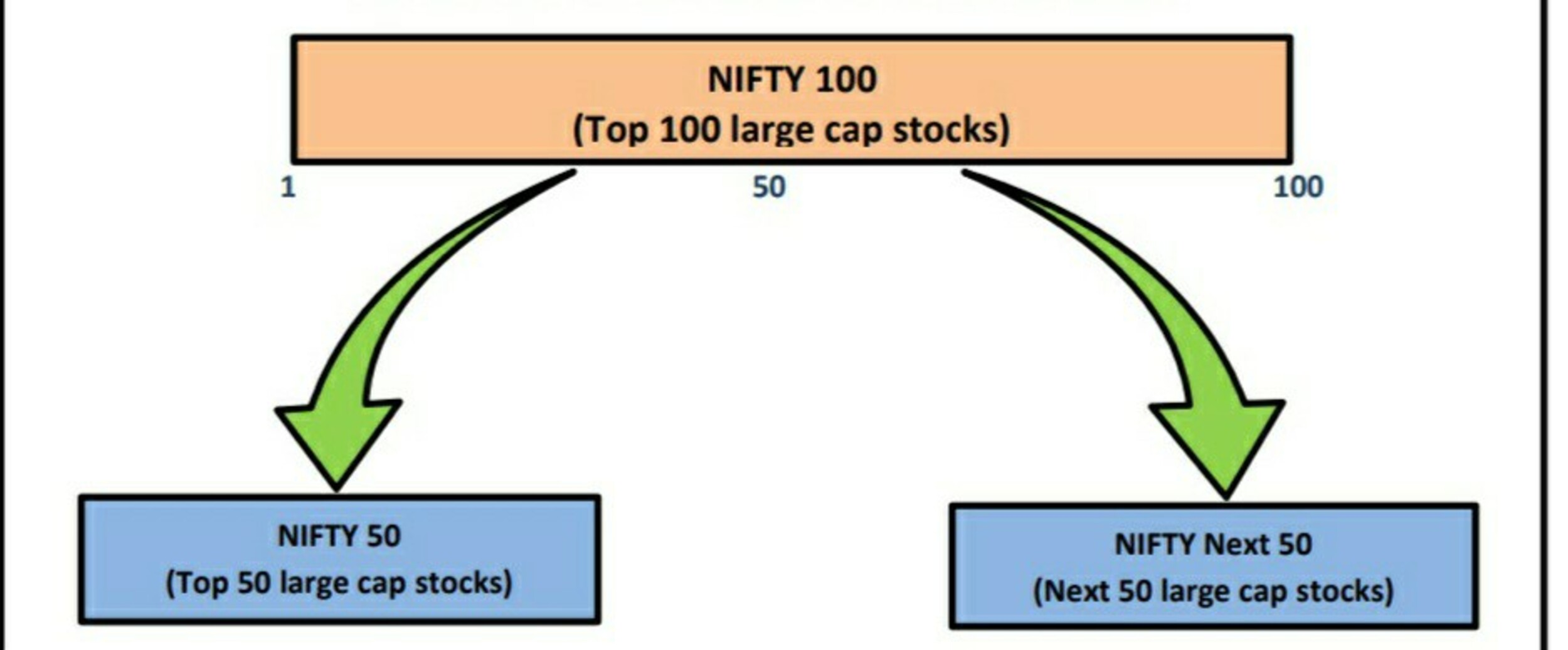 Nifty Next 50 Index | Nifty 100