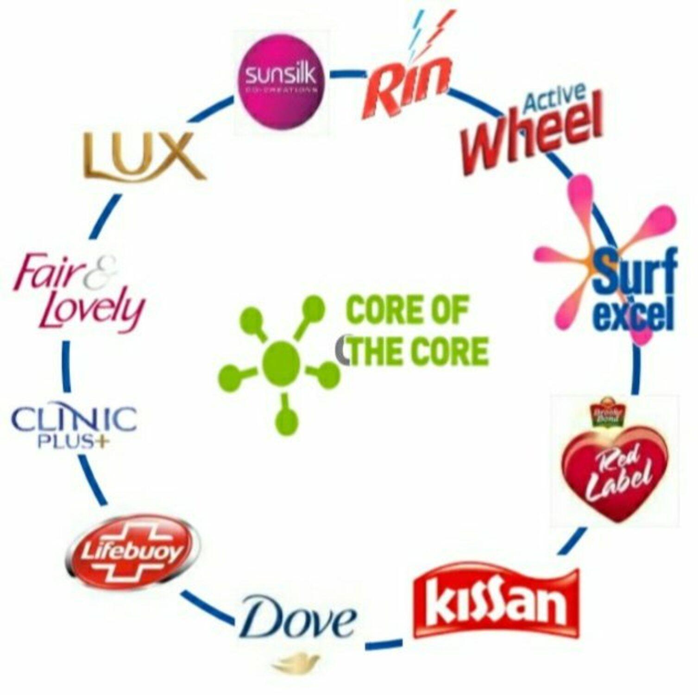 Hindustan Unilever Products List