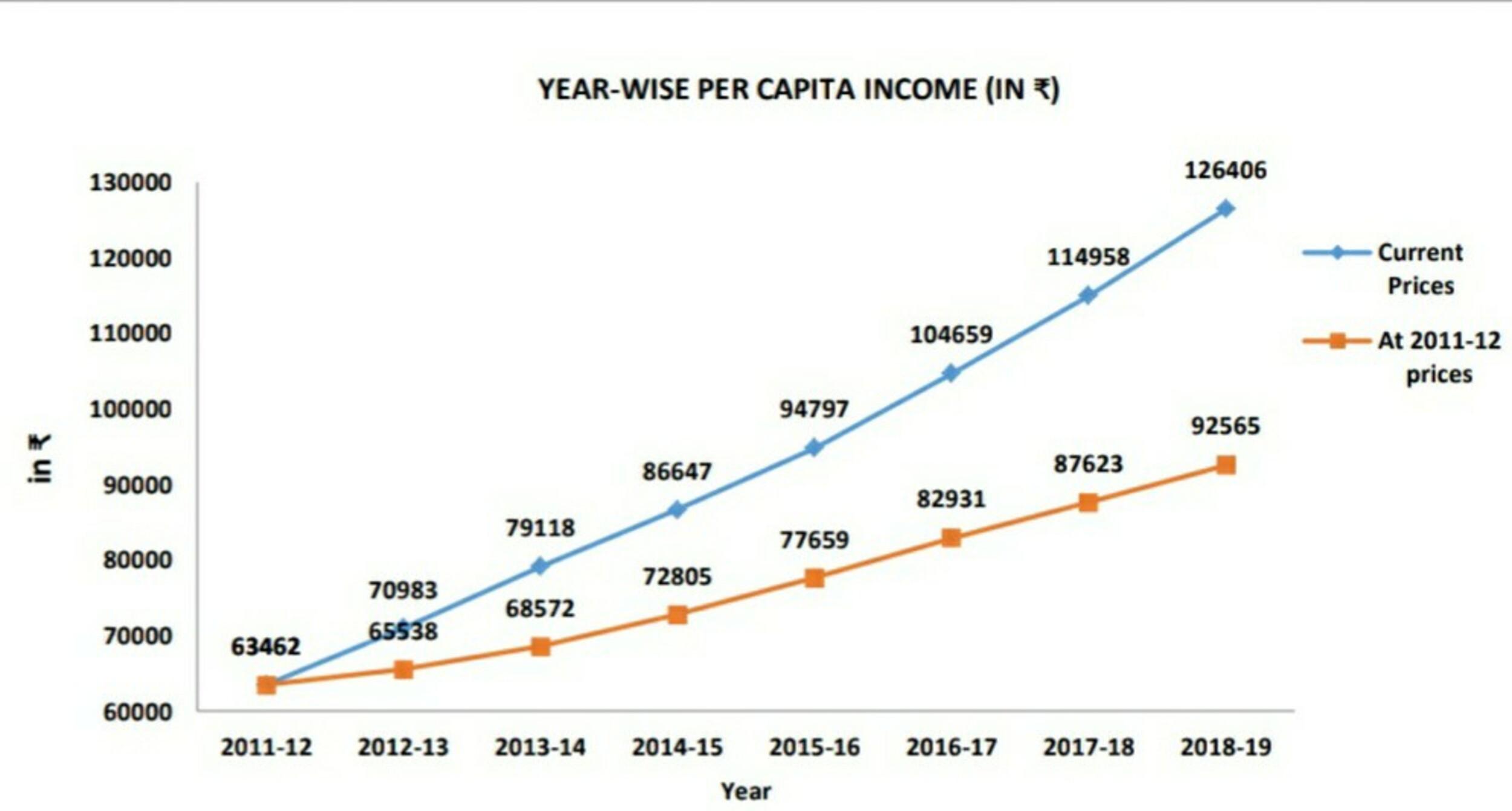 Income Per Capita India