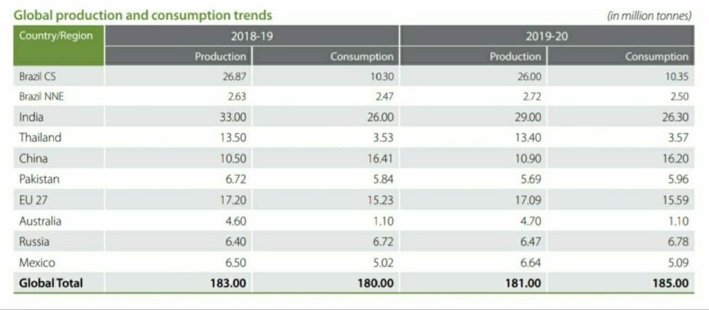 Sugar Production in India