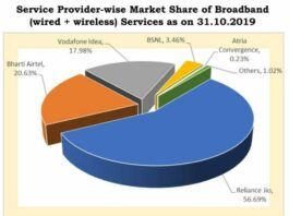 Broadbank market share in India