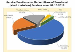 Broadbank market share in India