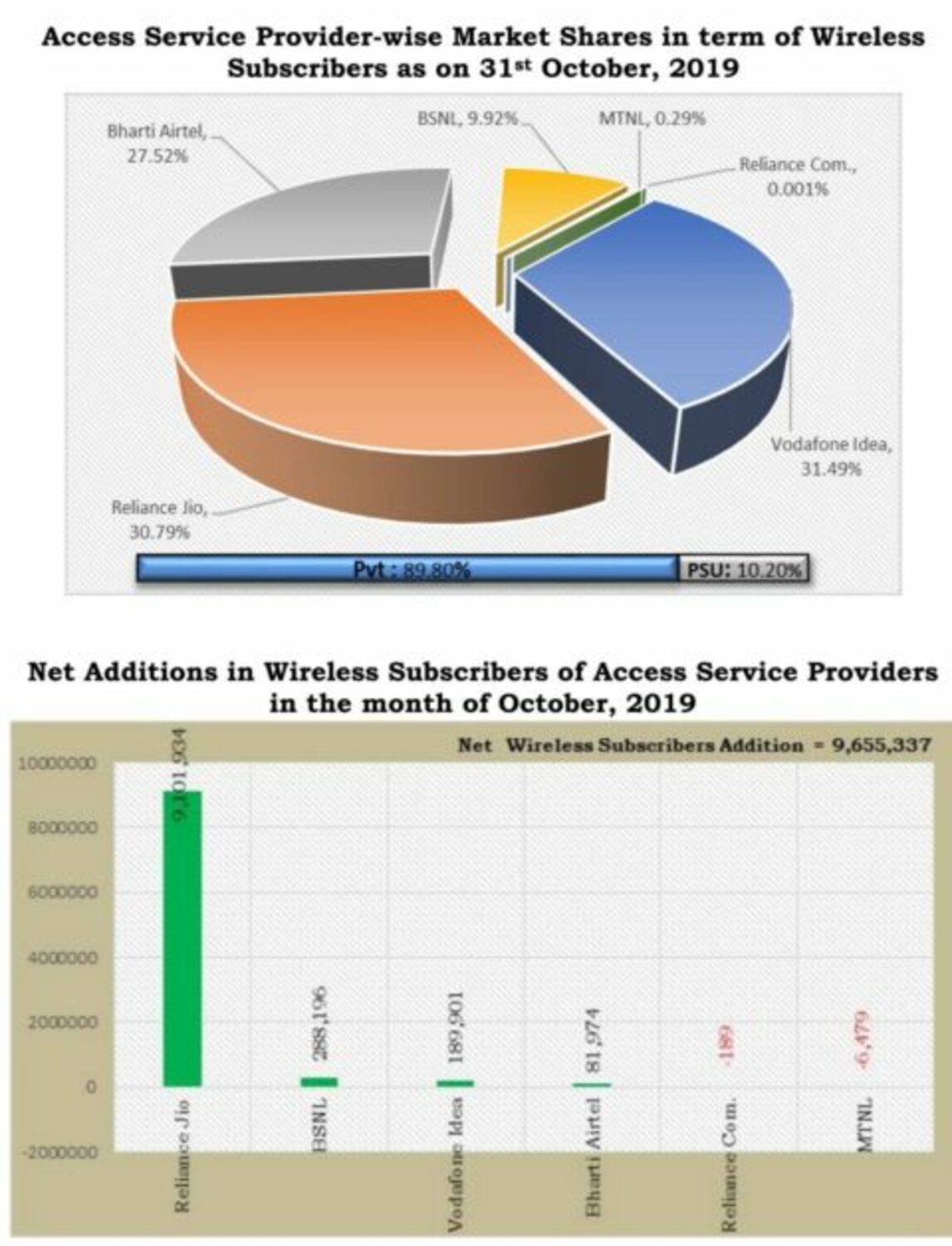 telecom Industry Market share of Wireless Subscribers