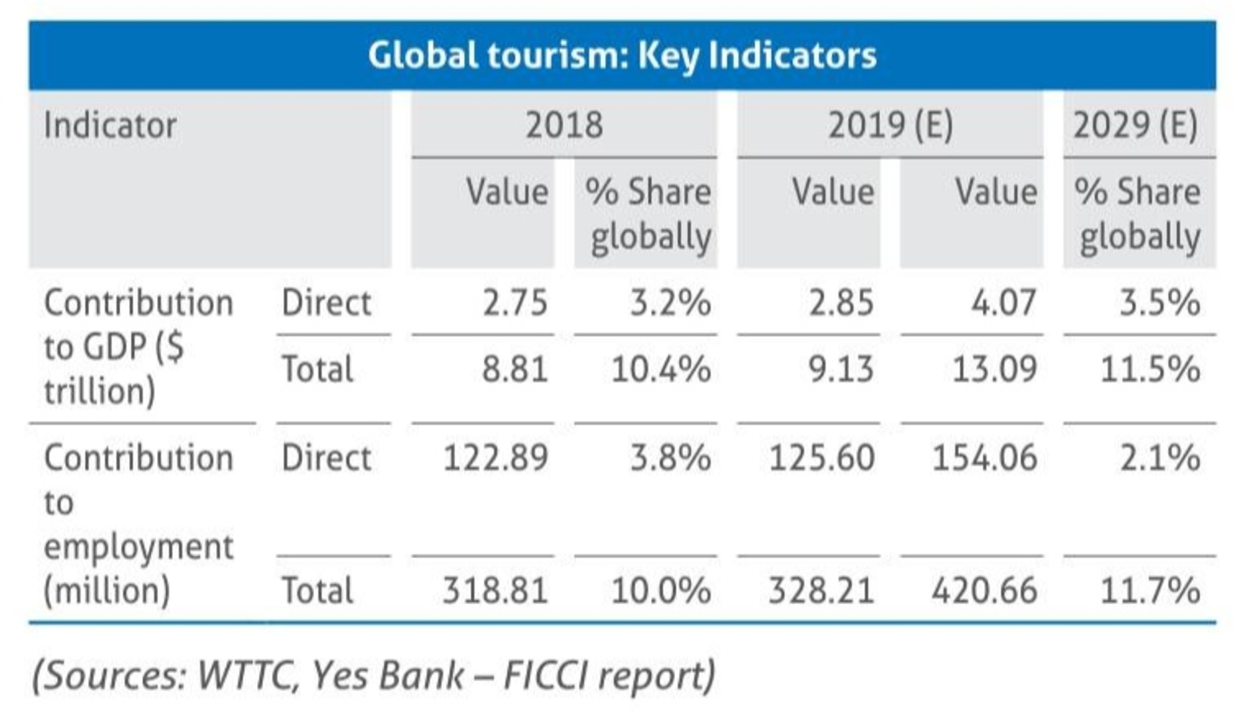 Global travel and Tourism Industry