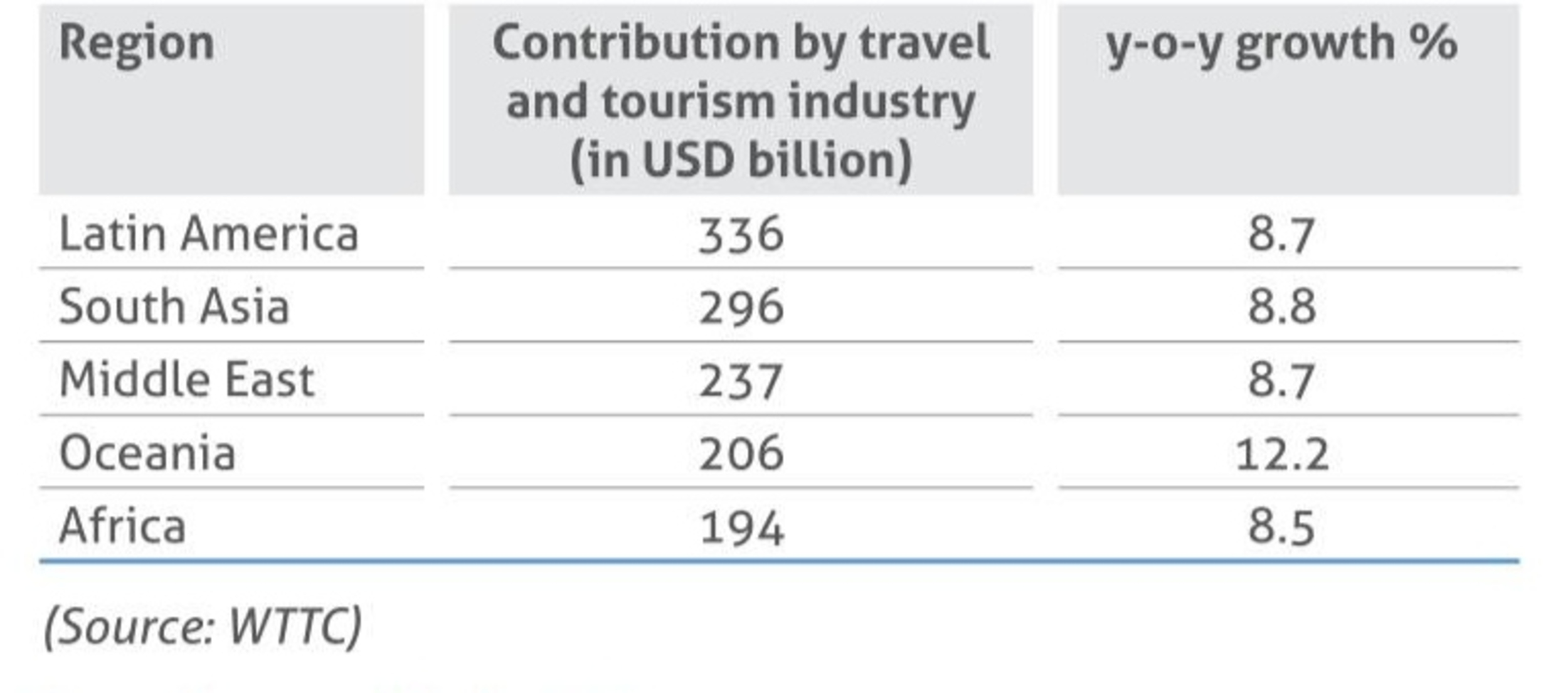 Contribution by travel and Tourism Industry