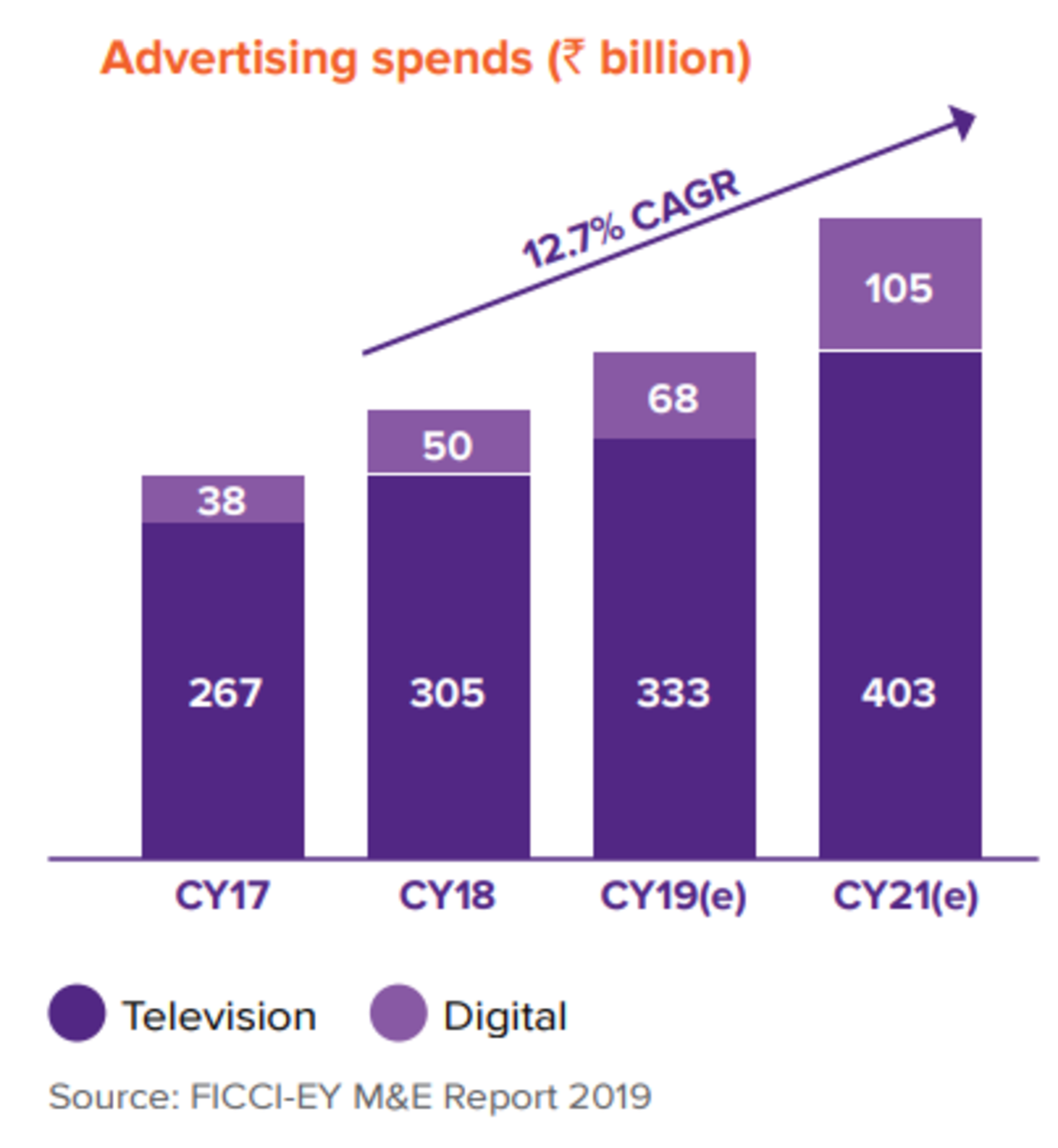 Advertising spends in India