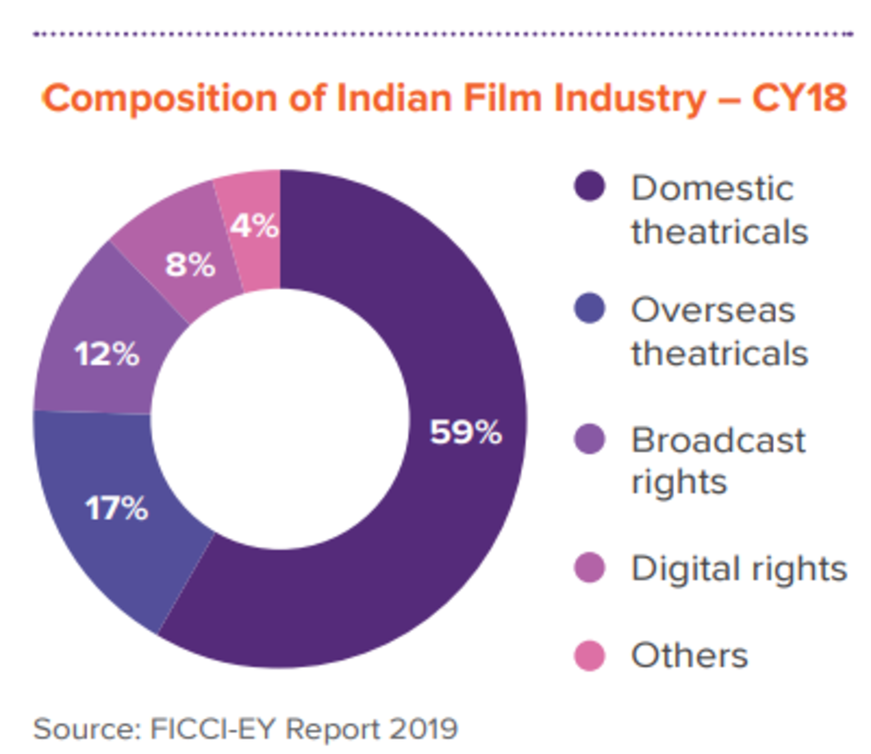 Composition of Indian Film Industry