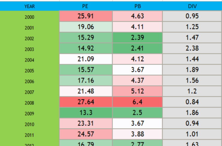 Price Earning Ratio of Nifty 50 | Historical P B and P E