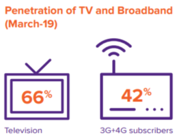 Penetration of TV and Broadband