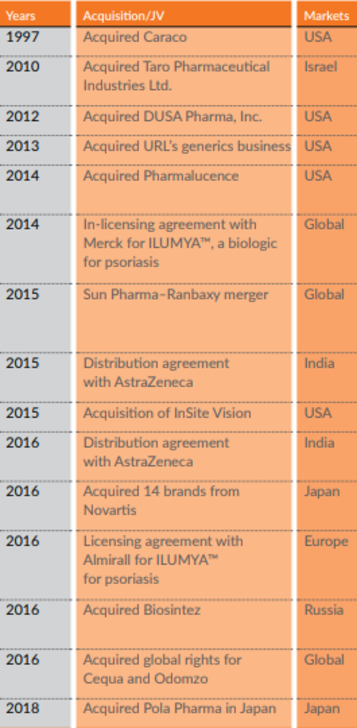 subsidiaries of sun pharma