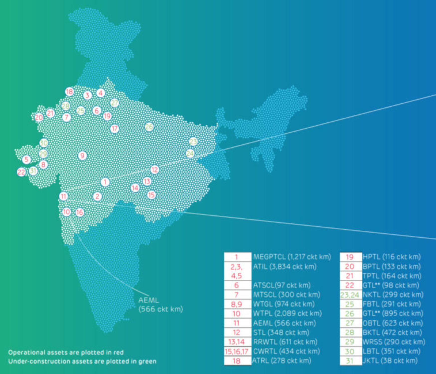 Adani Transmission Limited Assets