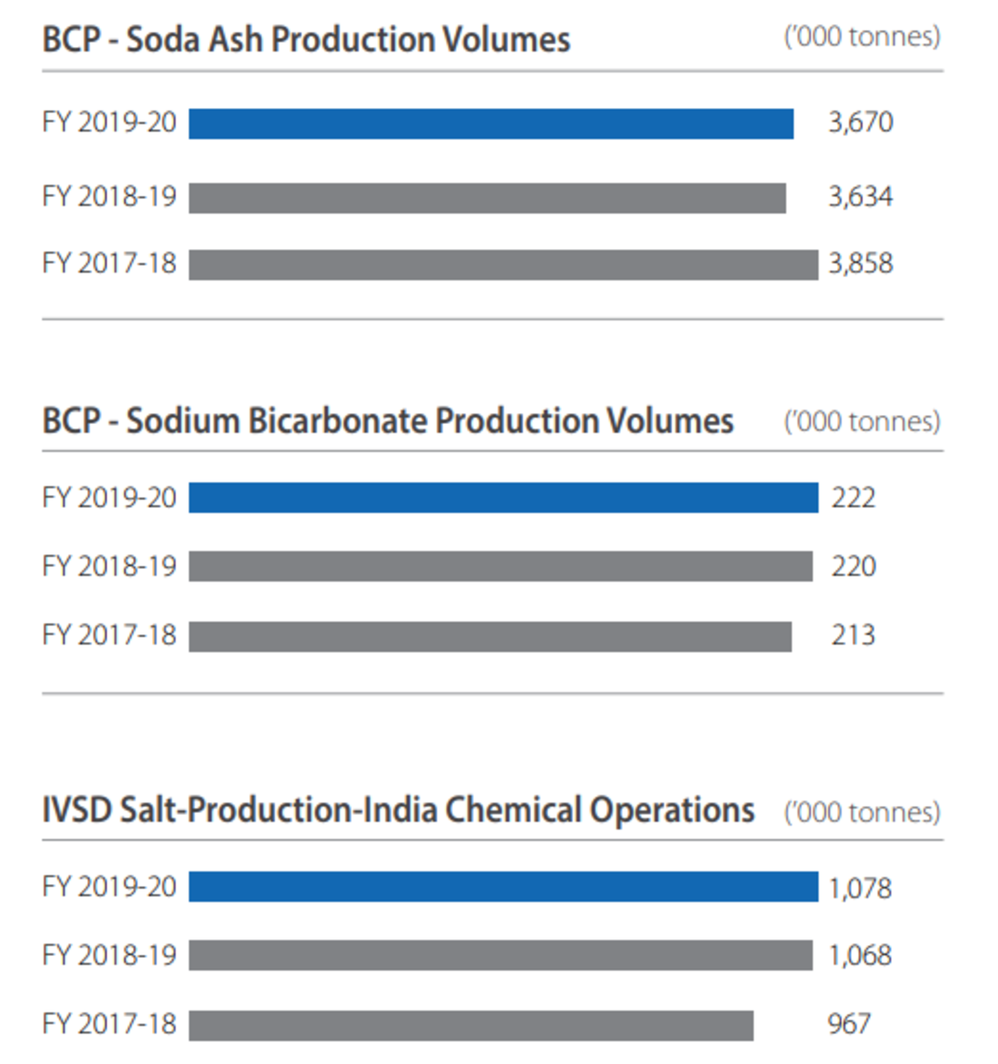 Tata Chemicals Products