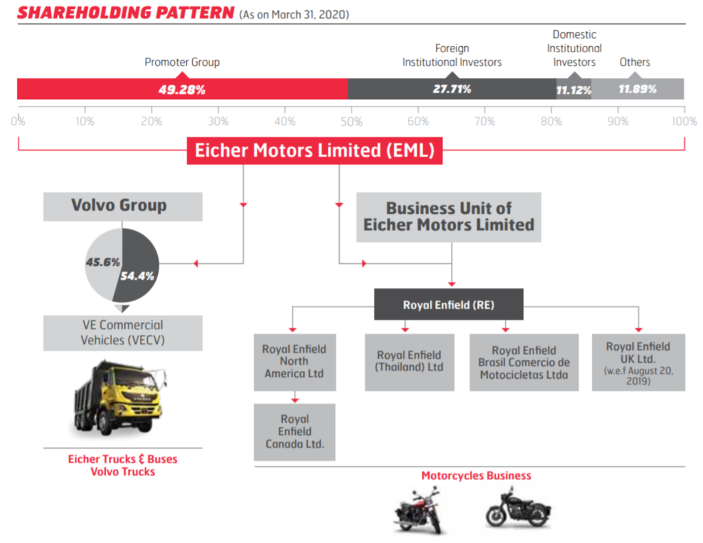 Eicher Motors limited ownership sharehoding Pattern