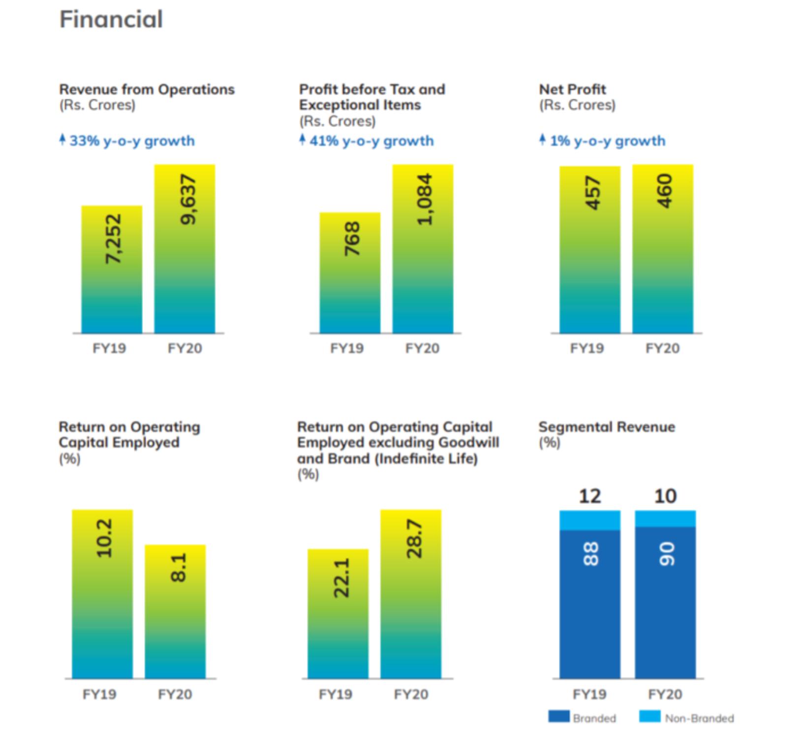 Financials of tata Consumer Products