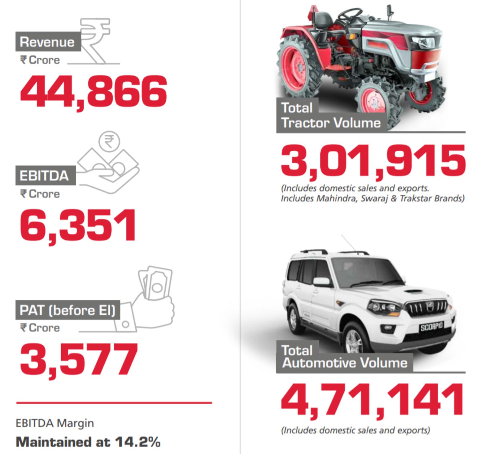 Mahindra and Mahindra Limited Financials