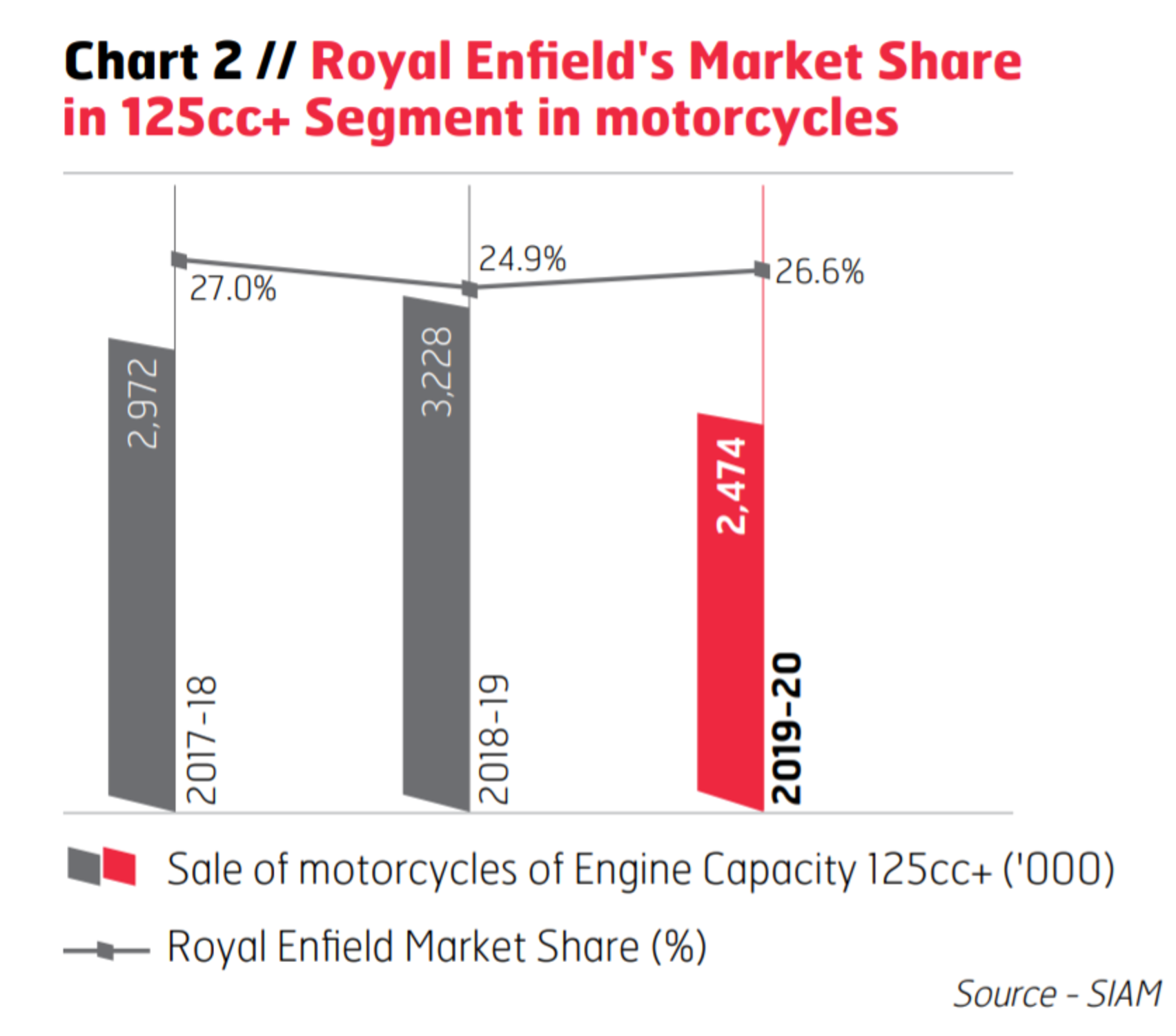Royal Enfield's Market Share in 125cc segment