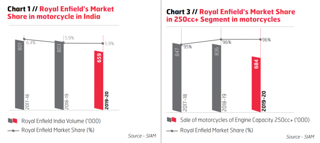 Royal Enfield's Market share in india