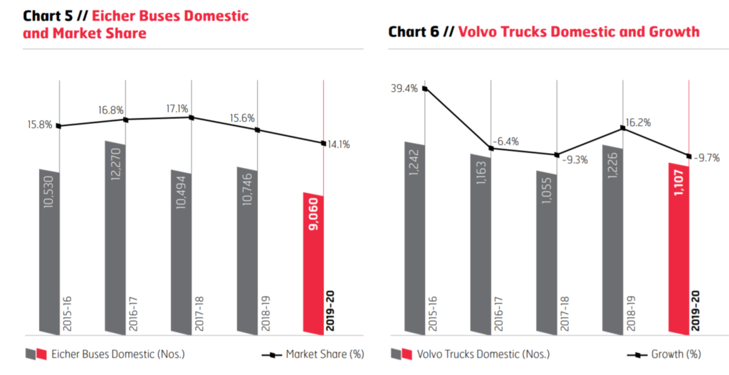 VE COMMERCIAL VEHICLES LIMITED market share