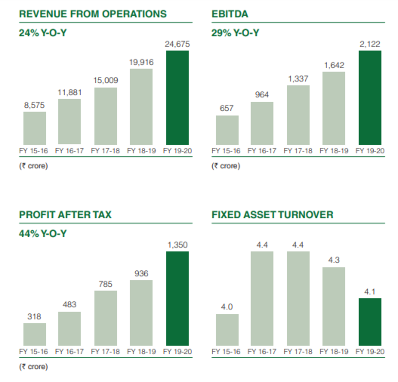 Financials of DMart