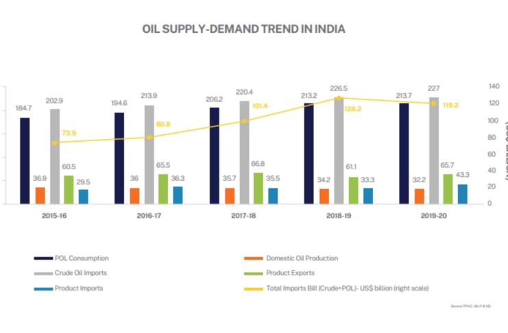 Oil and Gas Industry in India