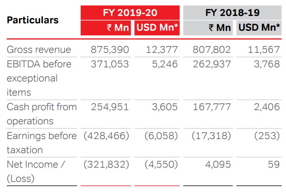 Airtel Revenue Financials