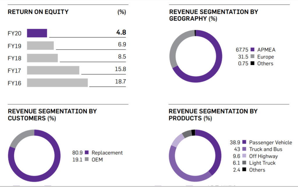 Apollo Tyres Revenue Segmentation