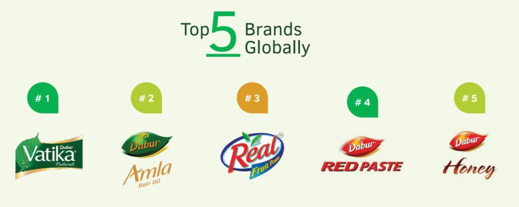 Global Brands Dabur International