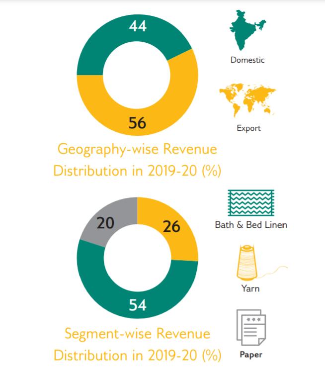 Trident ltd Revenue Distribution