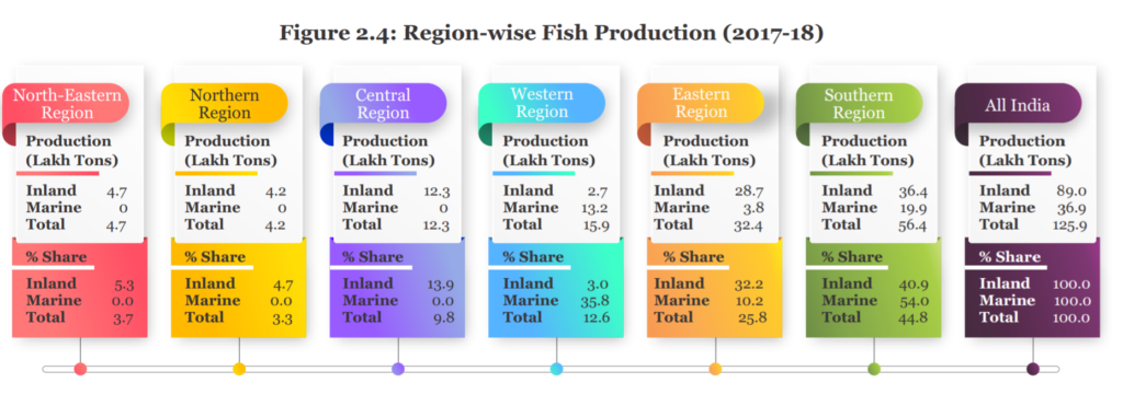 Fish Production in India Region wise