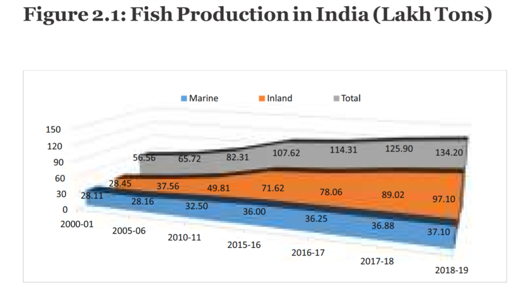 Fish production in India