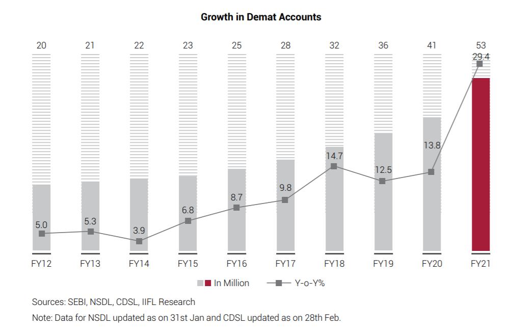 Stock Discount brokerage Industry