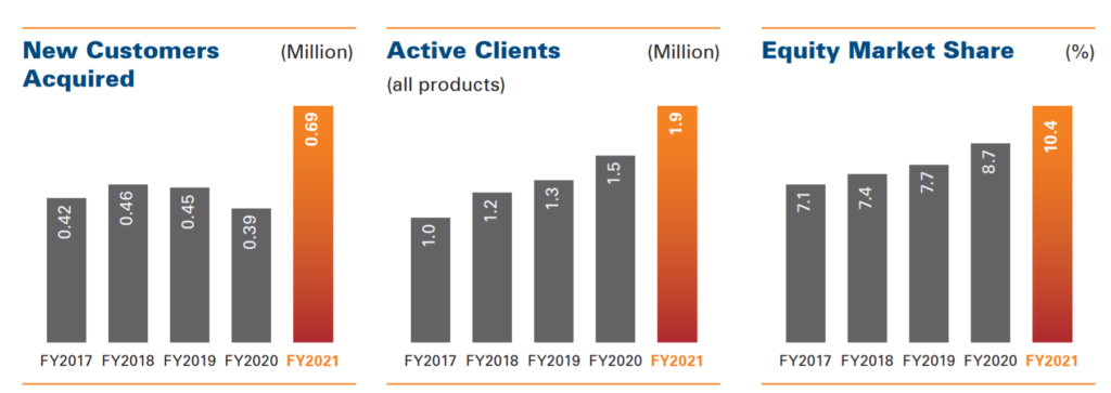 ICICI Direct Clients and Market share