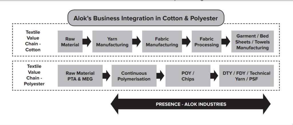 Alok Industries Ltd business Integration