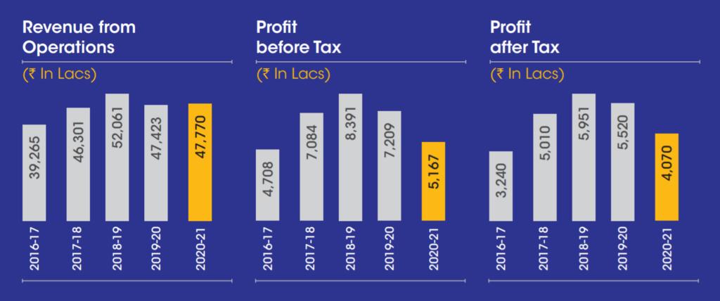 Financials of India Nippon Electricals Ltd